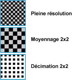 Fonction adressage de pixel