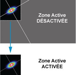 Zone Active (ROI)